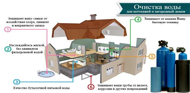 Система очистки воды для коттеджей и дач